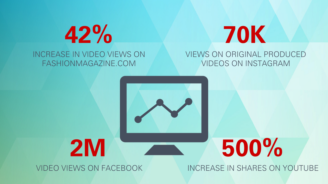 42% increase in video views on fashionmagazine.com; 70K views on original produced videos on Instagram; 2M video views on Facebook; 500% increase in shares on YouTube.