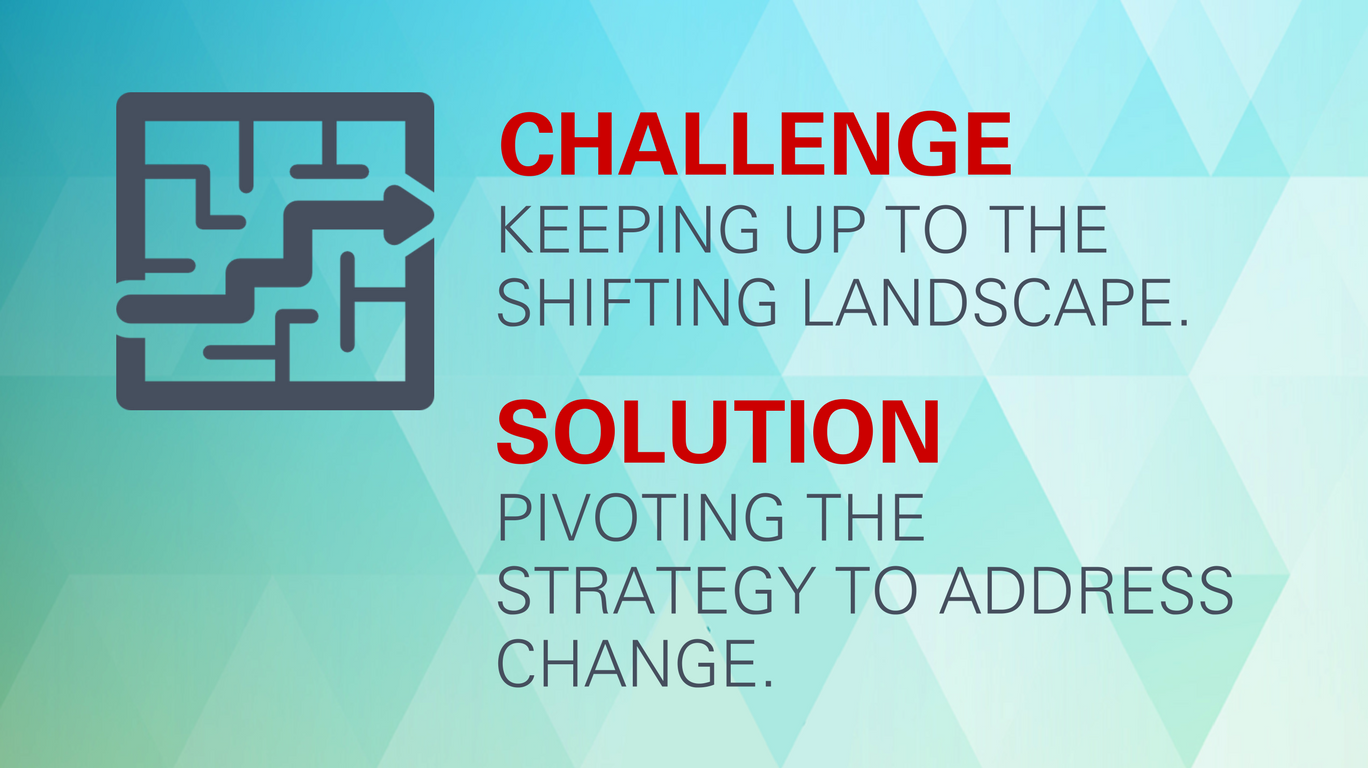 Challenge: Keeping up to the shifting landscape. Solution: Pivoting the strategy to address change.
