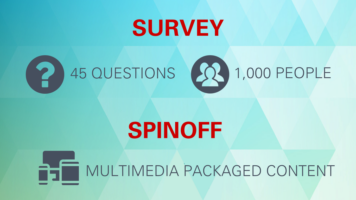 Survey: 45 questions; 1,000 people. Spinoff: Multimedia packaged content.