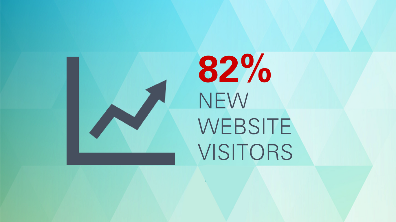 82% new website visitors.