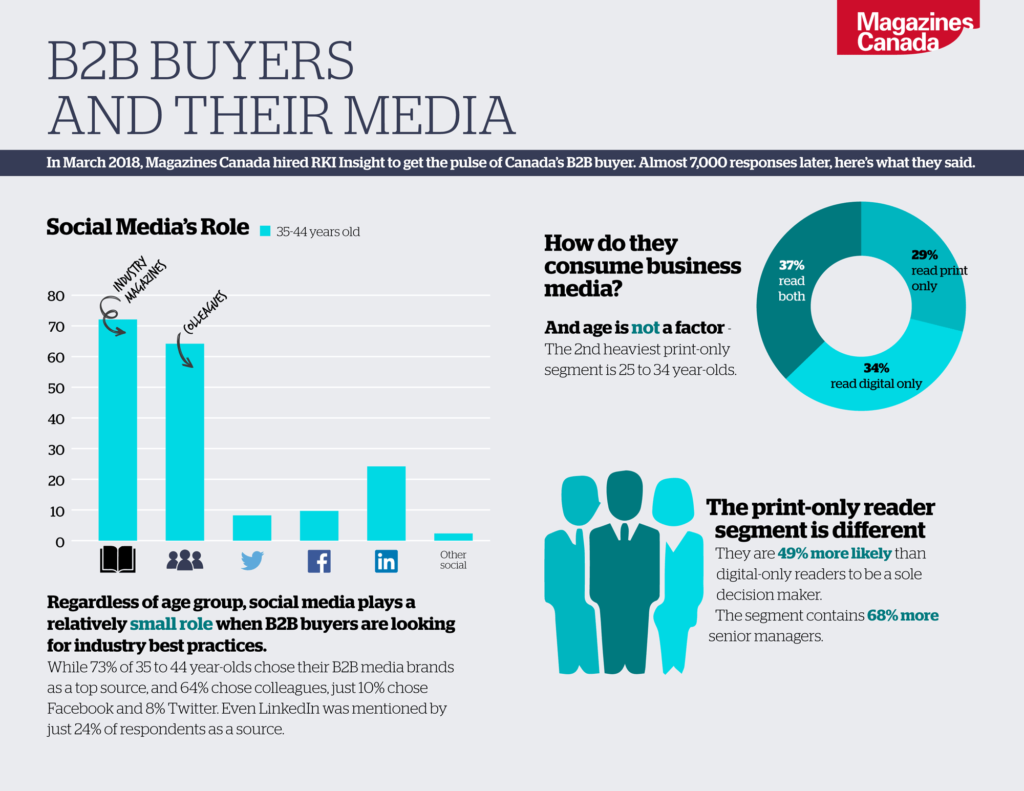 B2B Buyers and their Media: 1. Regardless of age group, social media plays a relatively small role when B2B buyers are looking for industry best practices. 2. How do B2B buyers consume business media? 29% read print only, 34% read digital only, and 37% read both. 3. The print-only reader segment is different. They are 49% more likely than digital-only readers to be a sole decision maker.